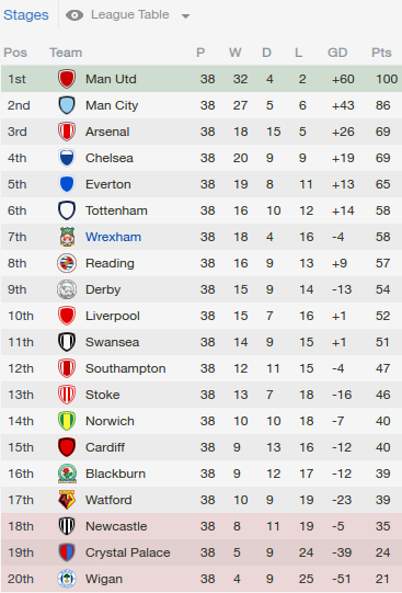 Football Manager 2014 Part 101 Appendix The Year In