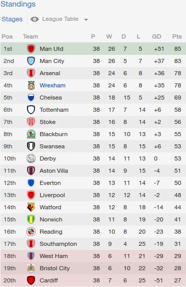 farahzahidah11: La Liga League Table 2020