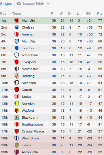 Football Manager 2014 Part 87 Appendix The Year In